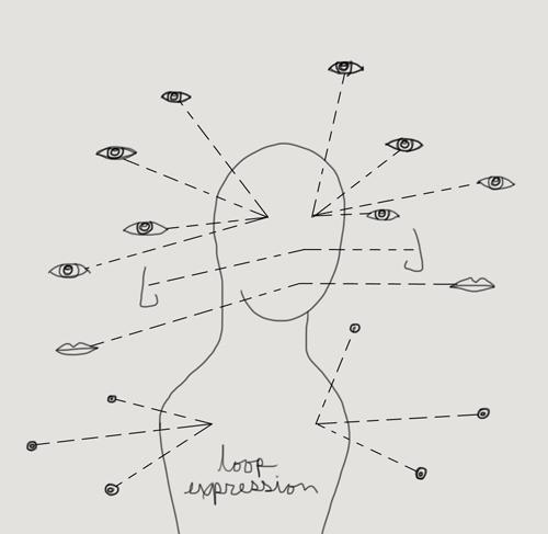 loop expression